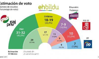elecciones vascas