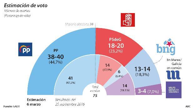 encuesta gallega