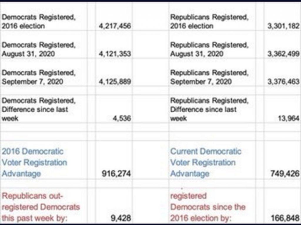 Datos del registro de votos republicano y demócrata, comparando las elecciones del 2016 y la del mismo período de campaña en 2020, semana del 31/8 al 7/9.