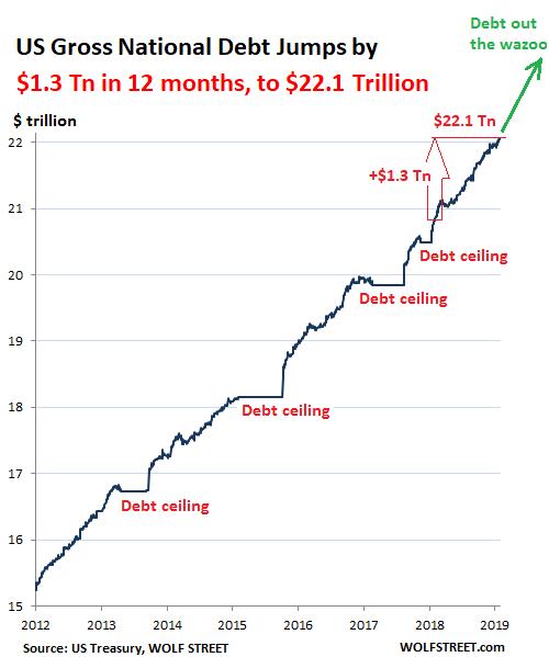 US Gross National Debt 2011 2019 02 27